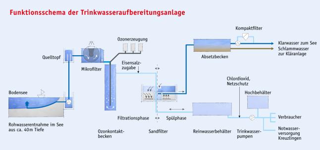 Wasserwerk Funktionsschema